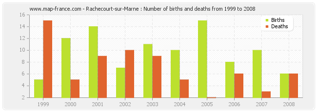 Rachecourt-sur-Marne : Number of births and deaths from 1999 to 2008