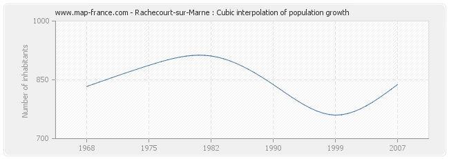 Rachecourt-sur-Marne : Cubic interpolation of population growth