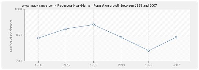 Population Rachecourt-sur-Marne