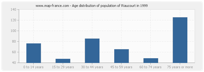 Age distribution of population of Riaucourt in 1999
