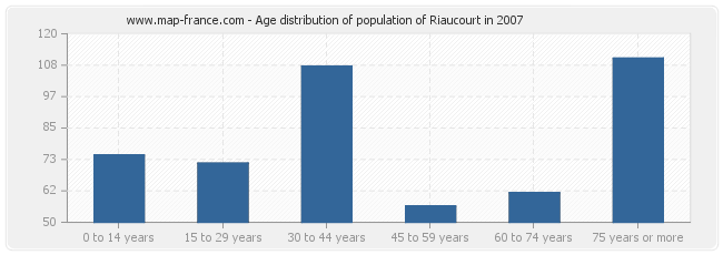 Age distribution of population of Riaucourt in 2007