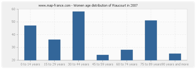 Women age distribution of Riaucourt in 2007
