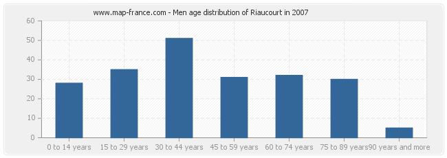 Men age distribution of Riaucourt in 2007