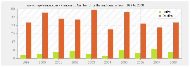 Riaucourt : Number of births and deaths from 1999 to 2008