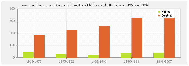 Riaucourt : Evolution of births and deaths between 1968 and 2007