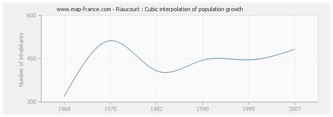 Riaucourt : Cubic interpolation of population growth
