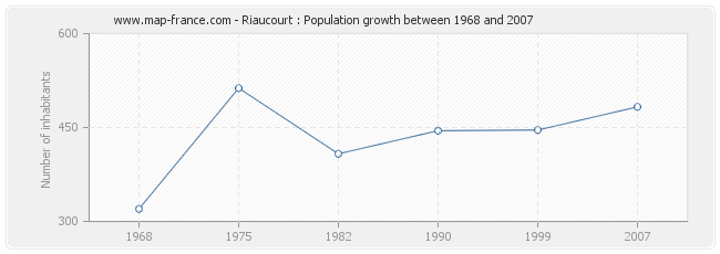Population Riaucourt