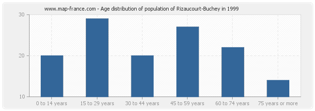 Age distribution of population of Rizaucourt-Buchey in 1999