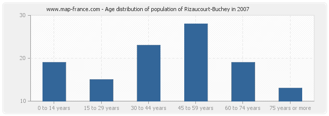 Age distribution of population of Rizaucourt-Buchey in 2007
