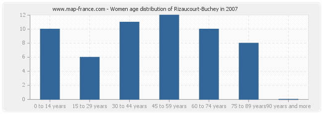 Women age distribution of Rizaucourt-Buchey in 2007