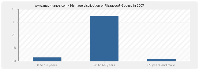 Men age distribution of Rizaucourt-Buchey in 2007