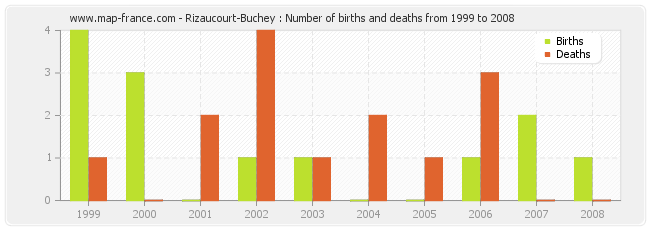 Rizaucourt-Buchey : Number of births and deaths from 1999 to 2008