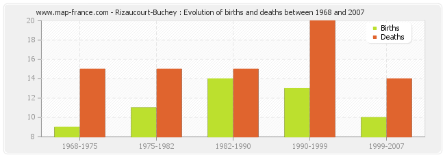 Rizaucourt-Buchey : Evolution of births and deaths between 1968 and 2007