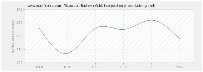 Rizaucourt-Buchey : Cubic interpolation of population growth