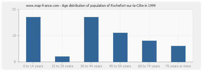 Age distribution of population of Rochefort-sur-la-Côte in 1999