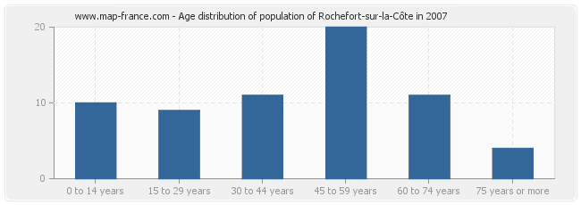 Age distribution of population of Rochefort-sur-la-Côte in 2007