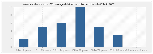 Women age distribution of Rochefort-sur-la-Côte in 2007