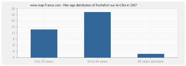 Men age distribution of Rochefort-sur-la-Côte in 2007