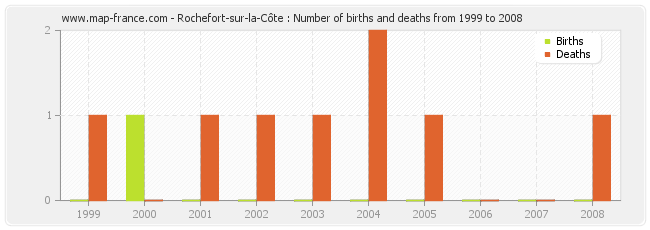 Rochefort-sur-la-Côte : Number of births and deaths from 1999 to 2008