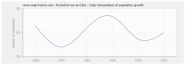 Rochefort-sur-la-Côte : Cubic interpolation of population growth