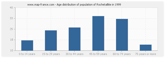 Age distribution of population of Rochetaillée in 1999