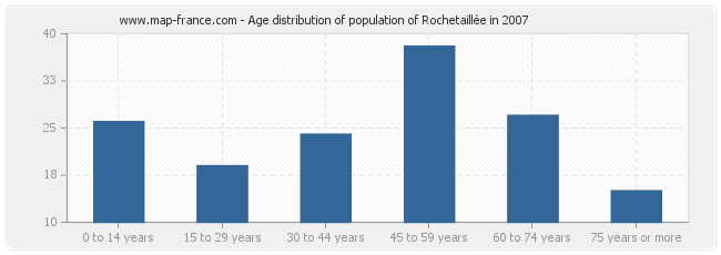 Age distribution of population of Rochetaillée in 2007