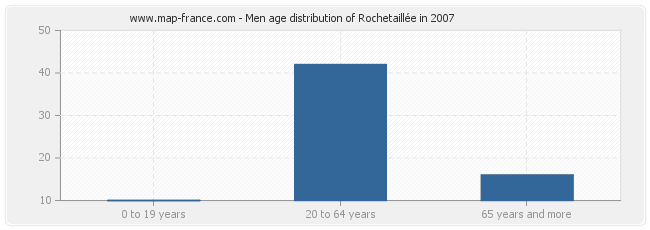Men age distribution of Rochetaillée in 2007