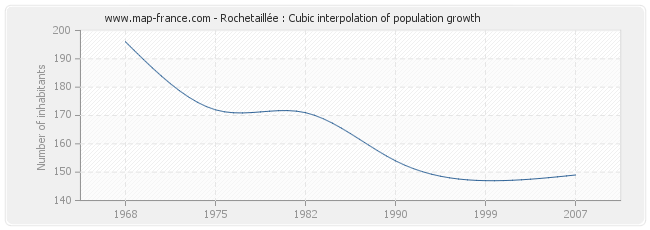 Rochetaillée : Cubic interpolation of population growth