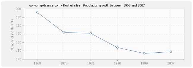 Population Rochetaillée