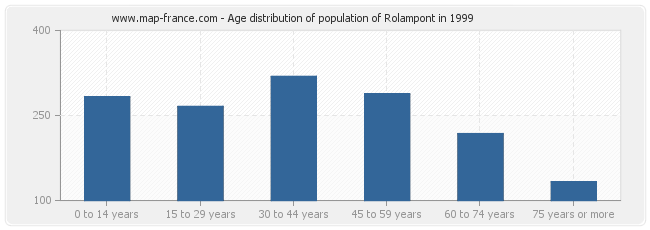 Age distribution of population of Rolampont in 1999