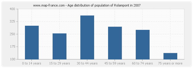 Age distribution of population of Rolampont in 2007