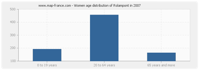 Women age distribution of Rolampont in 2007
