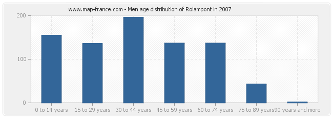 Men age distribution of Rolampont in 2007