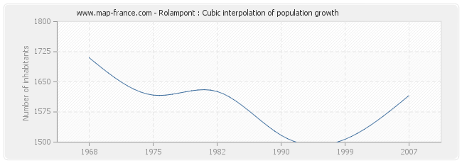 Rolampont : Cubic interpolation of population growth