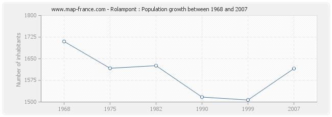 Population Rolampont