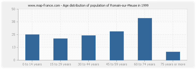 Age distribution of population of Romain-sur-Meuse in 1999