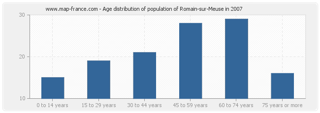 Age distribution of population of Romain-sur-Meuse in 2007