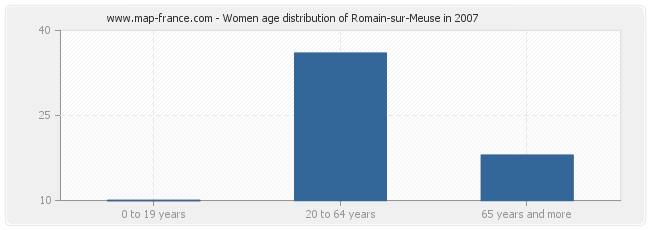 Women age distribution of Romain-sur-Meuse in 2007