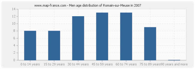 Men age distribution of Romain-sur-Meuse in 2007