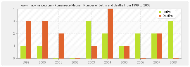 Romain-sur-Meuse : Number of births and deaths from 1999 to 2008