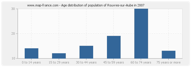 Age distribution of population of Rouvres-sur-Aube in 2007