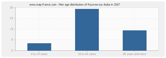 Men age distribution of Rouvres-sur-Aube in 2007