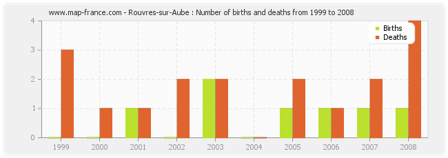 Rouvres-sur-Aube : Number of births and deaths from 1999 to 2008