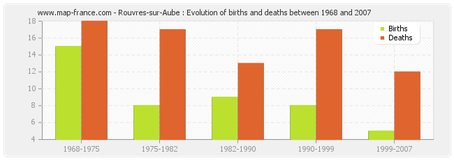Rouvres-sur-Aube : Evolution of births and deaths between 1968 and 2007