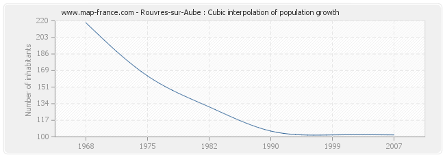 Rouvres-sur-Aube : Cubic interpolation of population growth