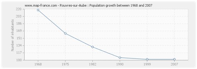 Population Rouvres-sur-Aube