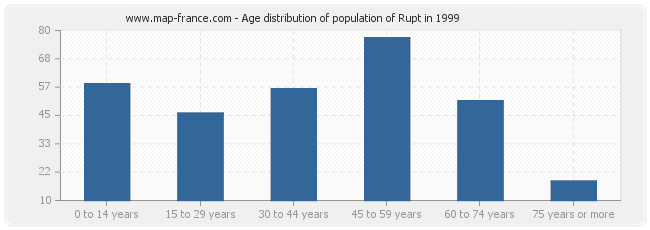 Age distribution of population of Rupt in 1999