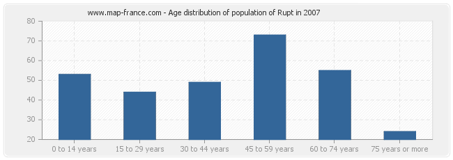 Age distribution of population of Rupt in 2007