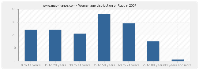 Women age distribution of Rupt in 2007