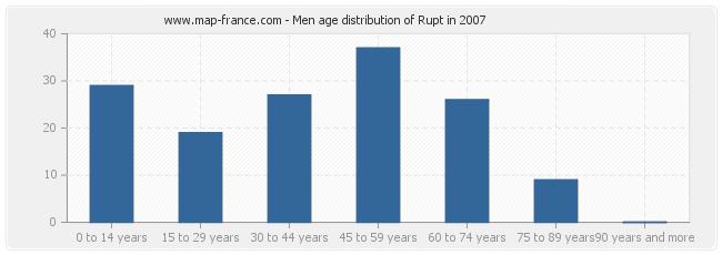 Men age distribution of Rupt in 2007